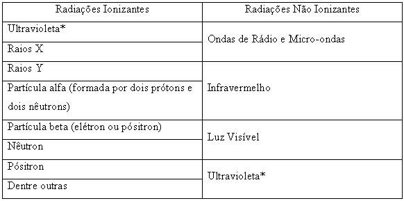 Aversão à Radiação  Aversao-rad
