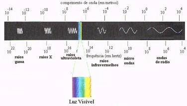 Espectro Eletromagnético Espectro