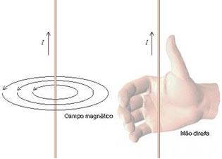 A Regra da Mão Direita Fig2(2)
