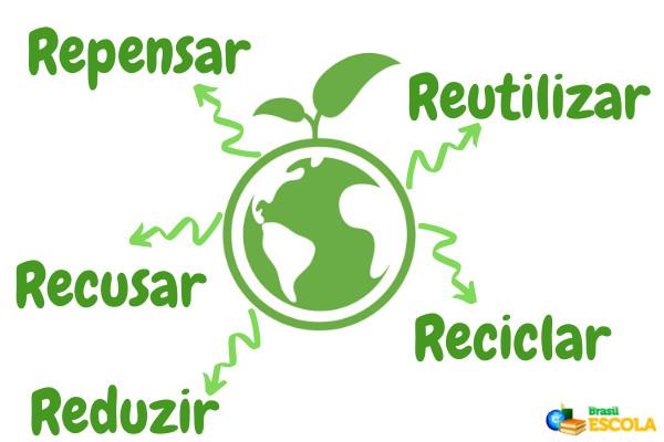 Os 5 Rs mostram-nos como devemos agir para melhorar o meio ambiente.