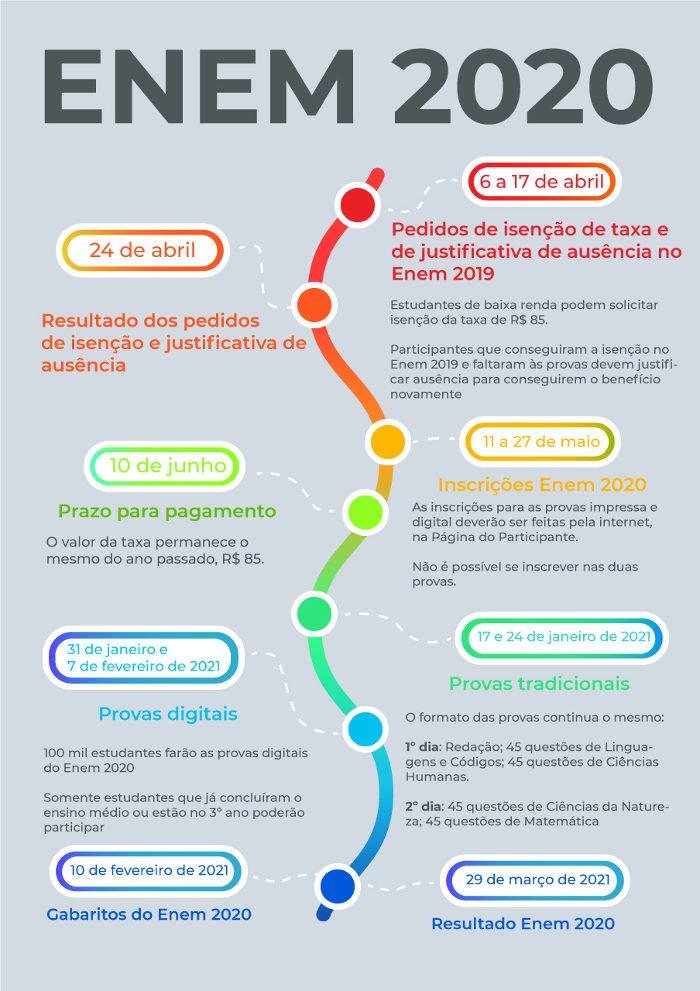 Infográfico Enem 2020