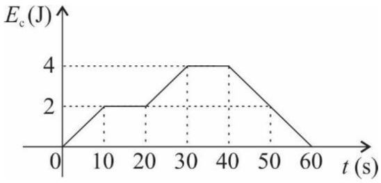 Gráfico com comportamento da energia cinética em função do tempo para um objeto que se move em linha reta