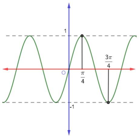 Enunciado de questão com gráfico de uma função trigonométrica