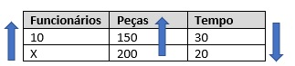 Tabela de proporção com as grandezas funcionários, peças e tempo.