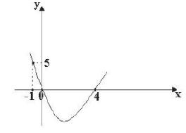 Gráfico de função polinomial