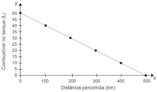 Gráfico com quantidade de combustível no tanque indicada no eixo y e a distância percorrida pelo automóvel indicada no eixo x