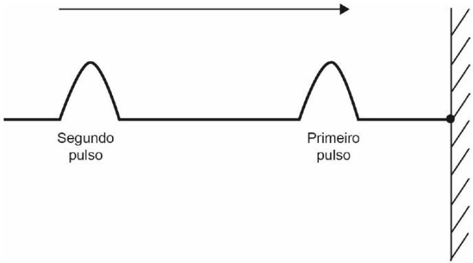 Ilustração de pulsos gerados em corda fixada em parede.