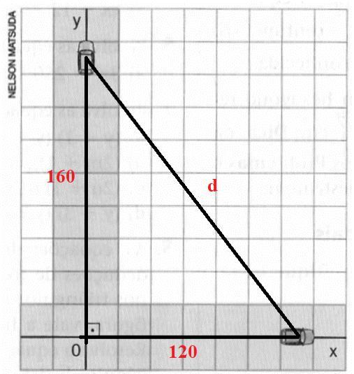 Aplicação do teorema de Pitágoras em trajetória de Antônio e Marcos a partir do ponto O