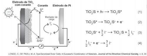 Esquema ilustrativo dos processos envolvidos em células solares à base de TiO2