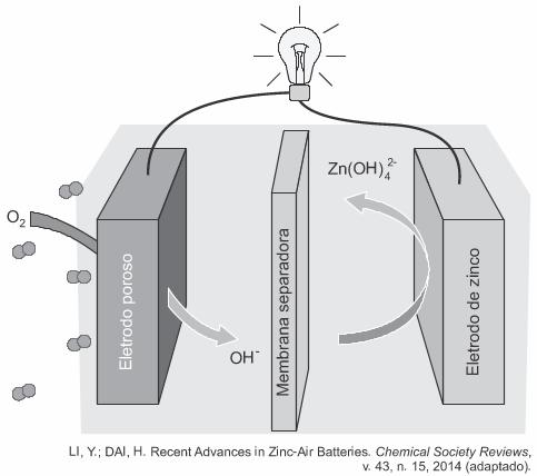 Esquema de funcionamento da bateria zinco-ar