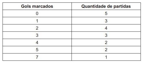 Quadro mostra desempenho de time de futebol. À esquerda, o n.º de gols marcados; à direita, o n.º de partidas.