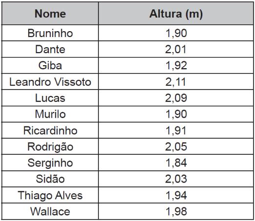 Relação dos jogadores da Seleção Brasileira de voleibol masculino nas Olimpíadas de 2012 e suas alturas, em metro.