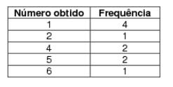 Tabela com número obtido e frequência de ocorrência ao jogar um dado por 10 vezes consecutivas.