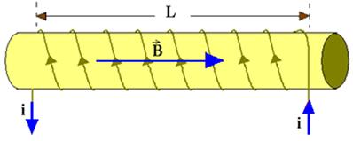 Através da regra da mão direita vemos que o vetor indução magnética é da direita para a esquerda