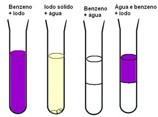Diferentes misturas entre benzeno, água e iodo
