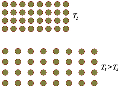 O aumento de temperatura gera um aumento na separação entre os átomos ou moléculas de uma substância que causa uma variação de volume