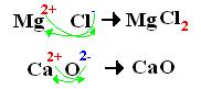 Exemplos de forma prática de descobrir a fórmula iônica