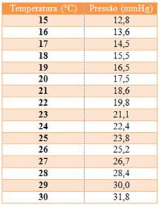 Variação da pressão de vapor d`água com a temperatura