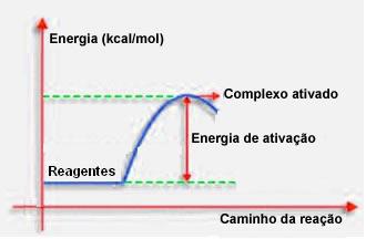Gráfico de formação do complexo ativado e da energia de ativação