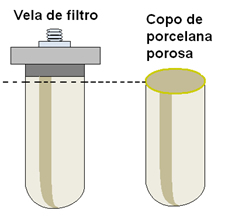 Preparação do copo de porcelana porosa para ser ponte salina