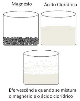 Oxirredução
