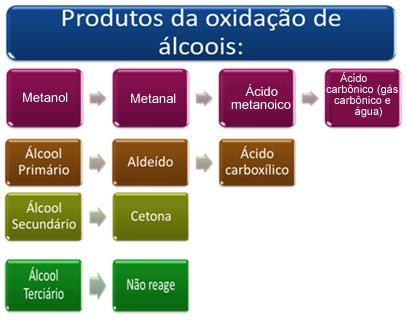 Produtos formados na oxidação dos álcoois