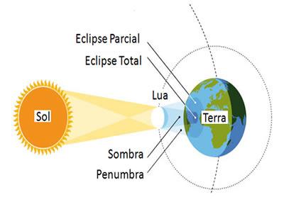 No eclipse solar, a sombra e a penumbra da Lua são projetadas na superfície da Terra