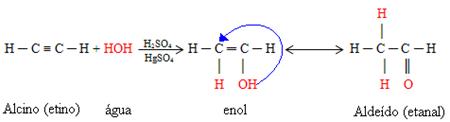 Reação de hidratação do etino para obtenção do etanal