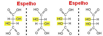Possibilidades de conformações para o ácido tartárico