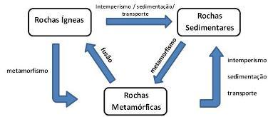 Esquema explicativo do ciclo das rochas
