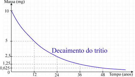 Gráfico de decaimento do trítio