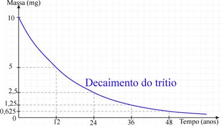 Gráfico de decaimento do trítio