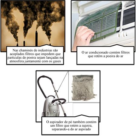 Exemplos de filtração comum de misturas heterogêneas formadas por sólidos e gases