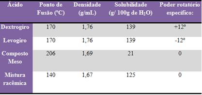 Propriedades físicas dos isômeros do ácido tartárico