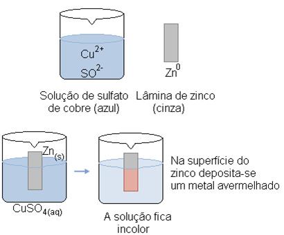 Reação de oxirredução entre lâmina de zinco e uma solução de sulfato de cobre