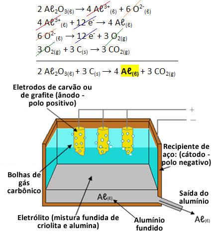 Equação global do processo de eletrólise do alumínio