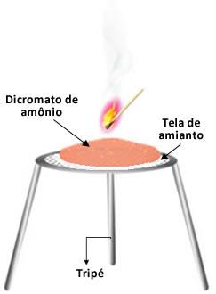 Esquema de experimento de vulcão de dicromato de amônio