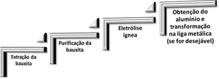 Principais etapas da metalurgia do alumínio