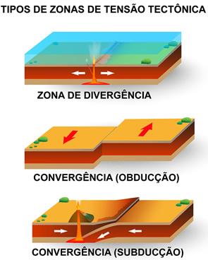 Esquema representativo dos movimentos tectônicos acima explicitados