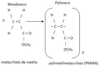 Polimerização para a formação do polimetilmetacrilato