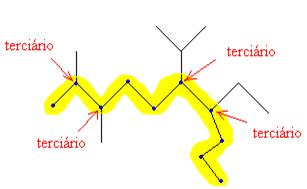 Resolução de exercício sobre alcanos