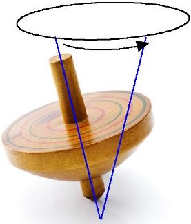 Esquema ilustrativo demonstrando, através de um peão, o movimento precessional da Terra