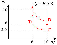 Gráfico de transformações de gás perfeito
