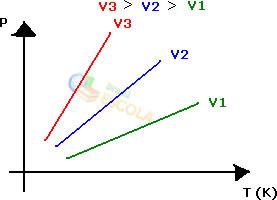 Gráfico de isovolumétricas
