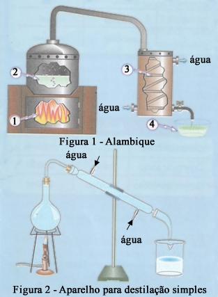 Destilação em alambique e laboratório