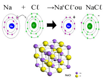 Formação e retículo cristalino do cloreto de sódio (sal de cozinha)