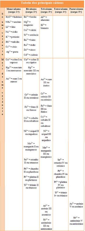 Tabela de cátions que formam as substâncias iônicas