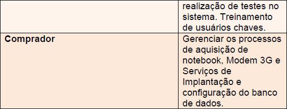 Tabela demonstrando função e atribuição - Parte 2