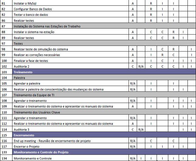 Tabela com a Matriz de Responsabilidade do Projeto - Parte 2