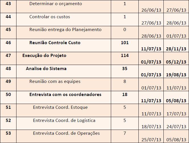 Cronograma detalhado do projeto conforme EAP - Parte 5